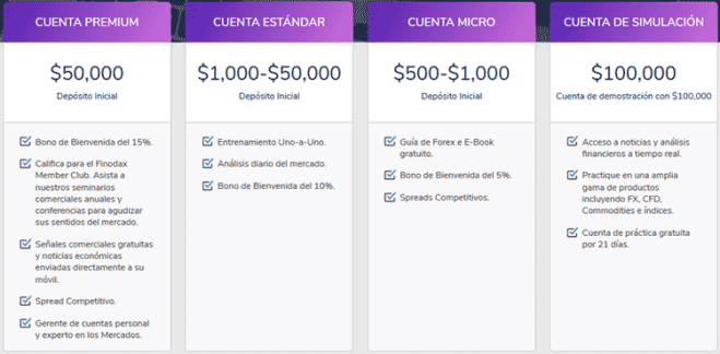 Finodax-tipos-cuenta.png